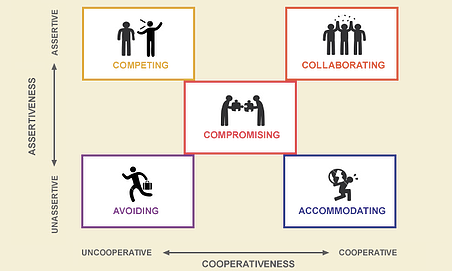 What's Your Conflict Management Style?