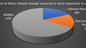 San Leandrans Greatest Climate Fear? Wildfires.