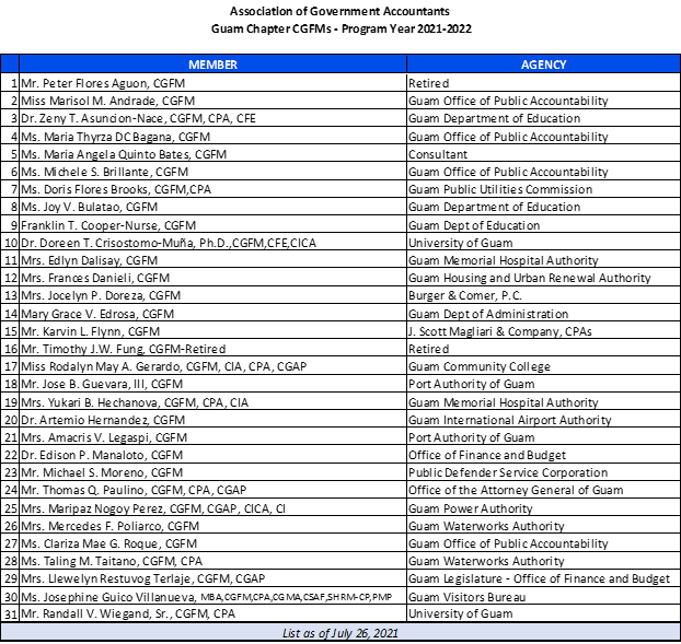 Updated CGFM Listing as of 07.26.2021.png