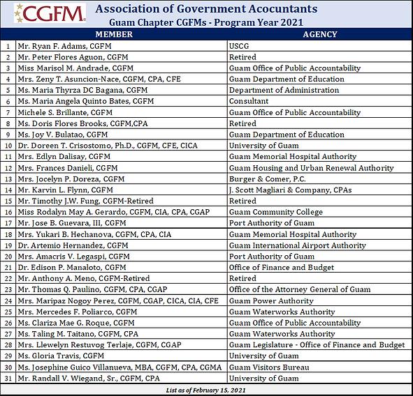 CGFMs as of 02.15.2021.png