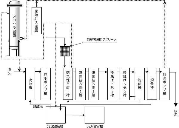 メカセラ装置処理施設フロー図 (2).JPG