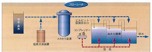 メカセラシステム|フローシート|含油排水処理