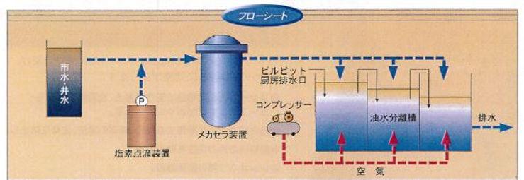 メカセラシステム フローシート 含油排水処理