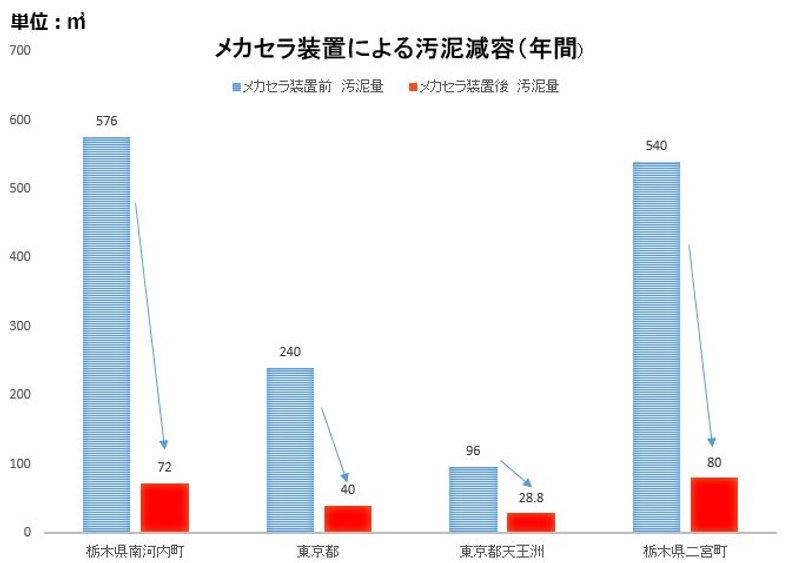 メカセラ装置による汚泥減容(年間).JPG