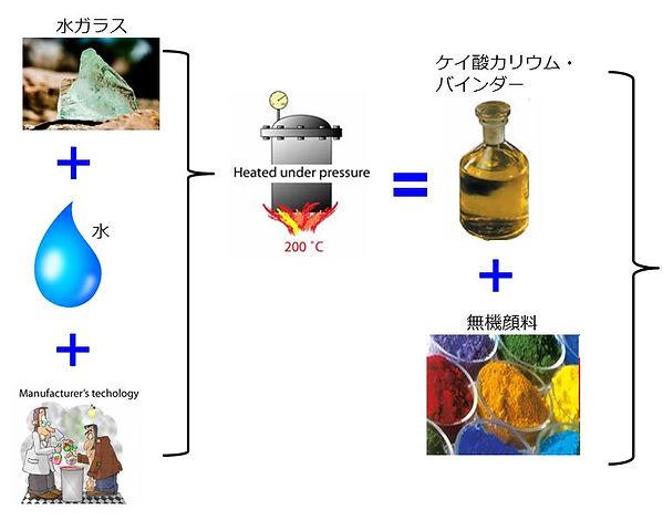 カイム塗料製造工程(2)
