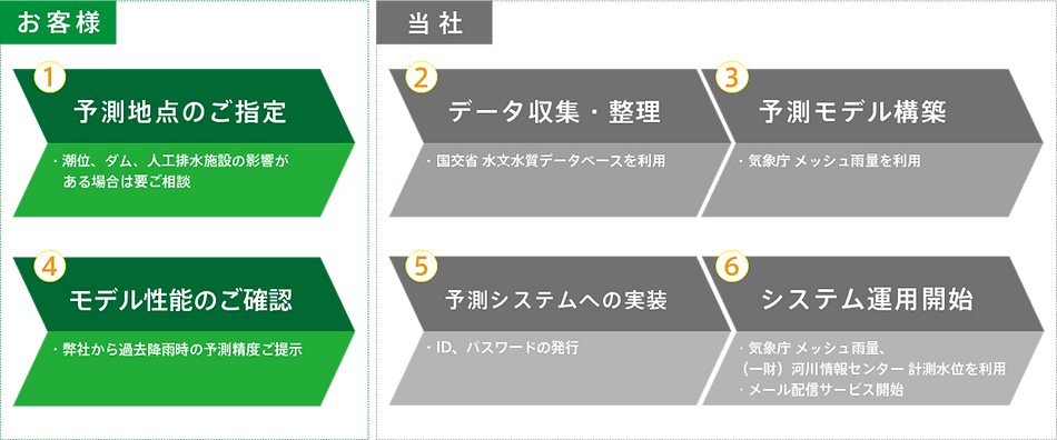 導入の流れ_kke2当社.png