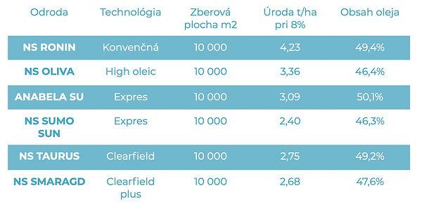 Slnecnica-pokusy-Lucagra-2020-osiva.jpg