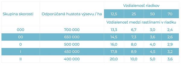 Soja-tabulka-uvod-Lucagra-Osiva-2020-Slo