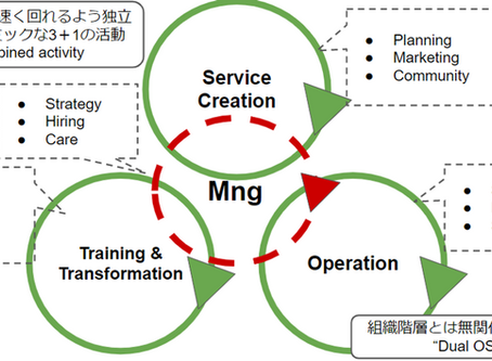 ASFの成り立ちと組織能力について(#RSGT2020)