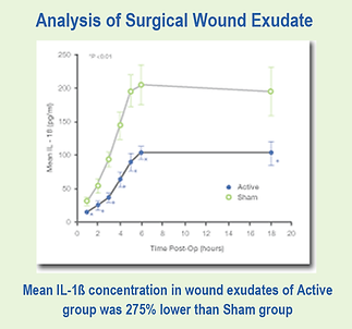 analysis of wound eudate graph