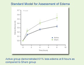 edema-swelling-graph.png