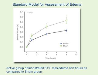 edema swelling graph