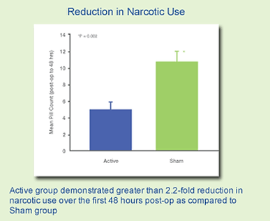 reduction in narcotic use graph