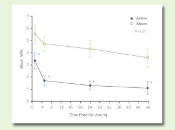time post-op pain graph