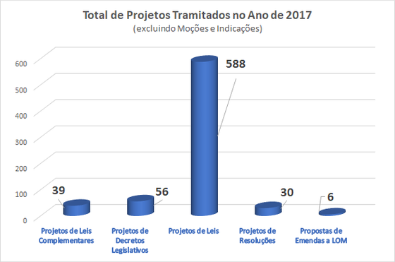 Mais de 22 mil proposituras foram tramitadas no ano de 2017