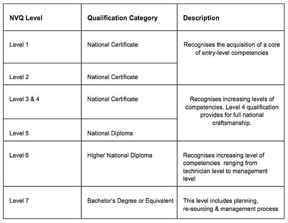 NVQ Framework.png