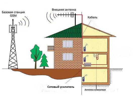 Усиление сотовой связи Воскресенск
