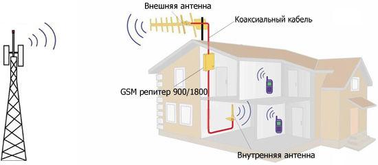 Усиление GSM Коломна