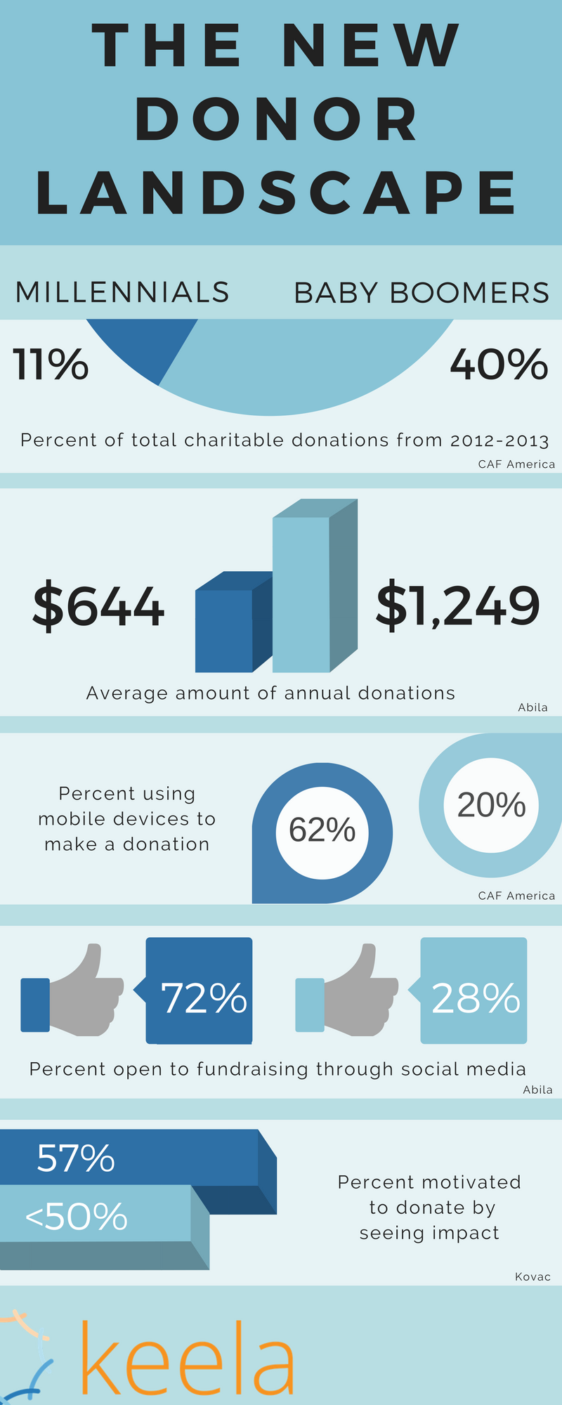 Changing Donor Landscape: Millennials vs. Baby Boomers