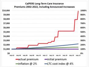 CalPERS Long Term Care Program Bleeds Policyholders Dry via 10X Higher Premiums, Gross Mismanagement
