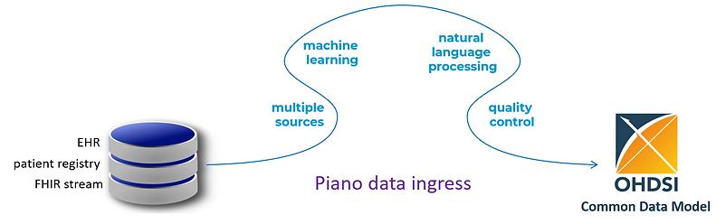 data ingress.png