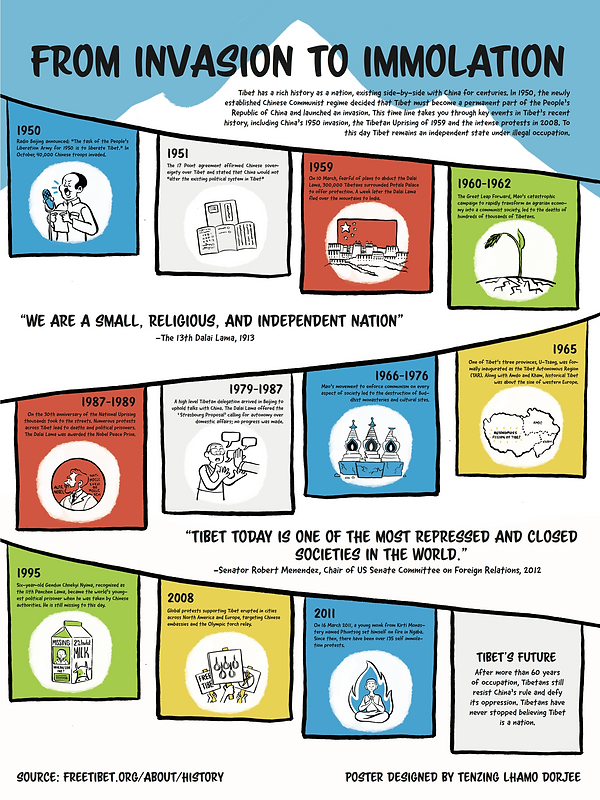 DE423FA18.TenzingDorjee.Infographic.png