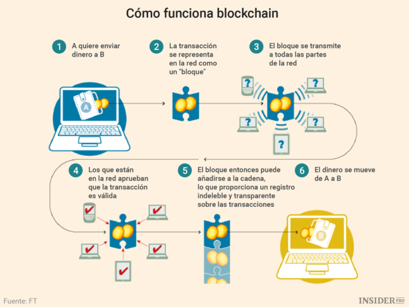 Cómo funciona Blockchain - Criptomonedas - Bitcoin - Ethereum - NFT