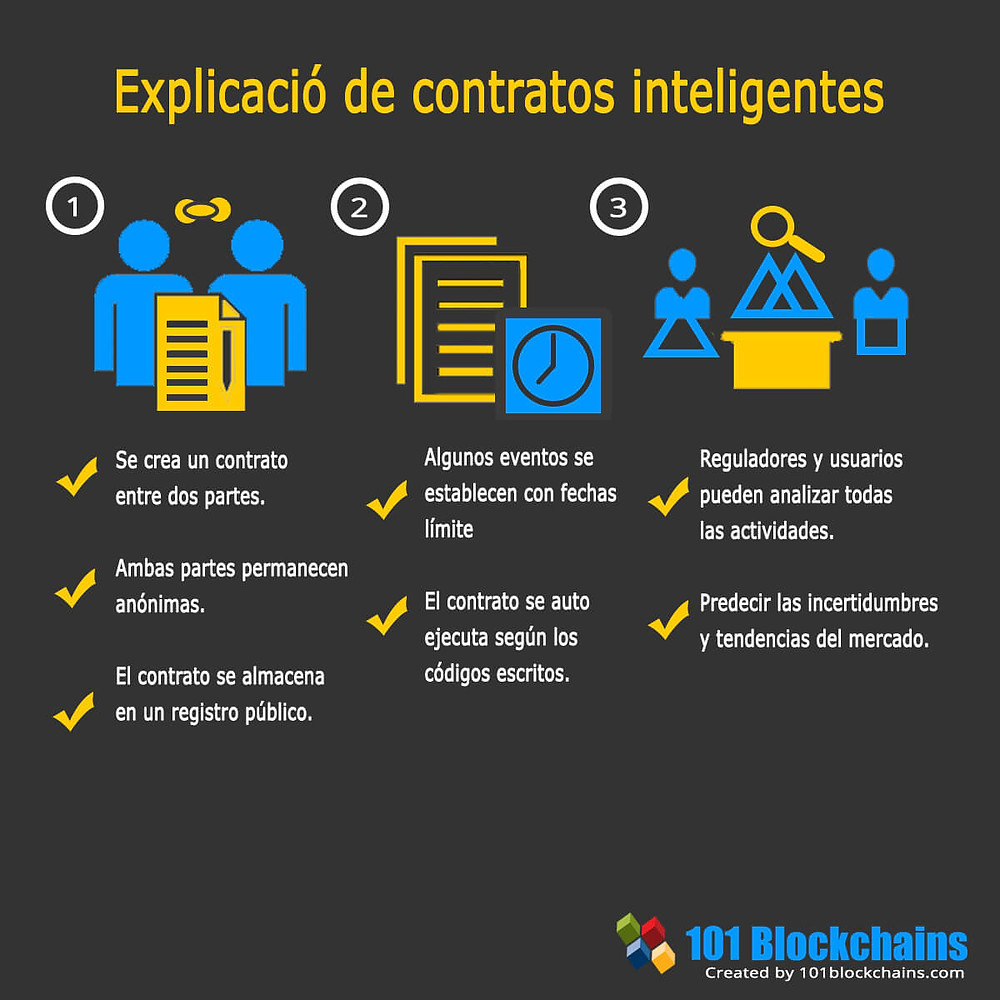 Contratos inteligentes smart contracts bitcoin ethereum nft