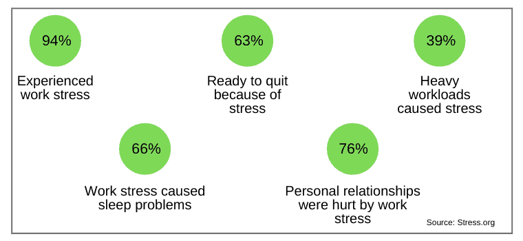 statistics about work and workplace stress