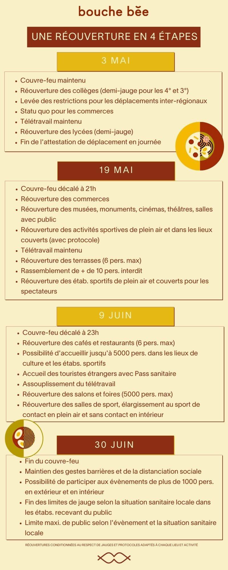 réouverture restaurants et terrasses 19 mai 2021