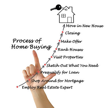 Process of Home Buying