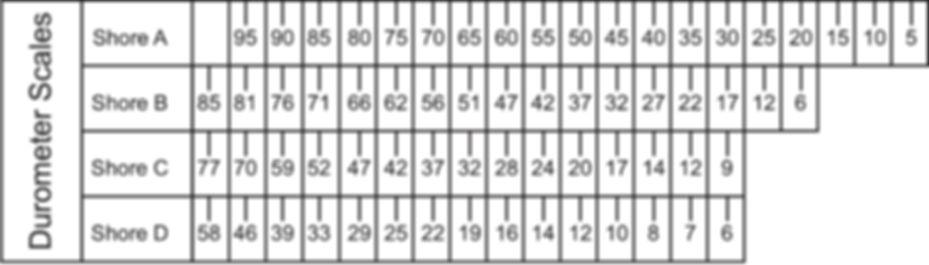 Durometer Scales  Comparison2.jpg