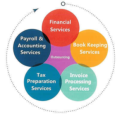 Maintenance Methods Cincinnati Accounting Services - Why Hire Us