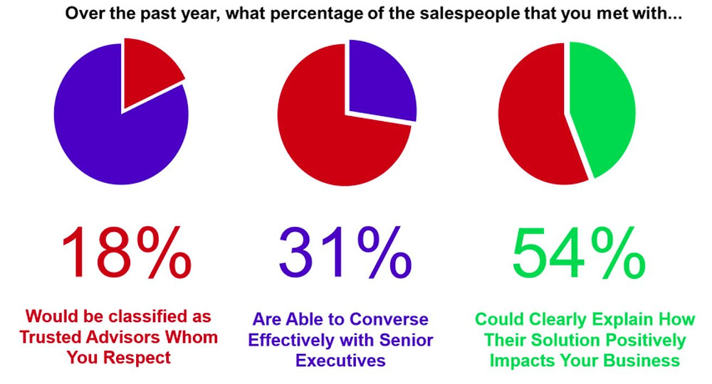B2B Sales Buyer Research Findings