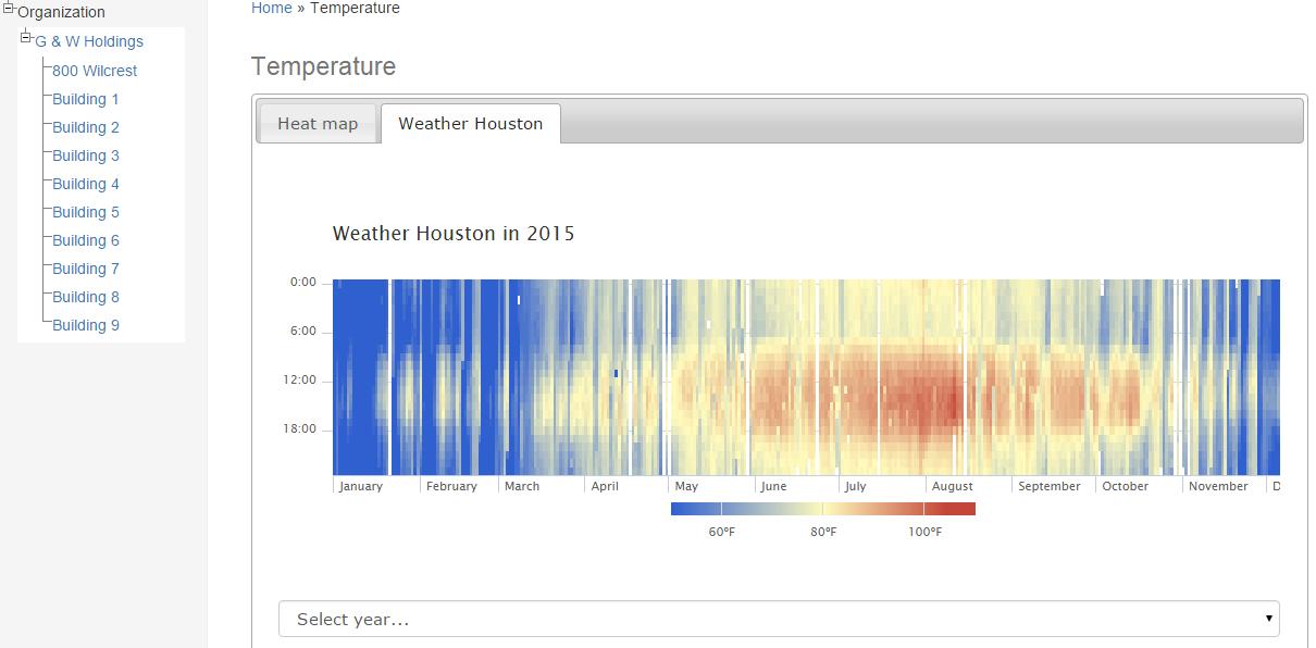 Temperat Heat map-2015