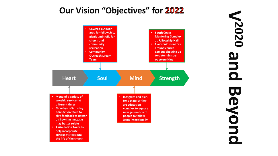 2022 FCCR Vision Objectives Shared.png