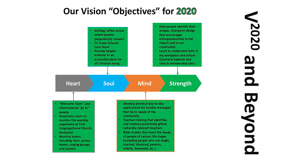 2020 FCCR Vision Objectives Shared.png