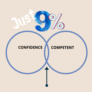 Are you confident? Who cares!