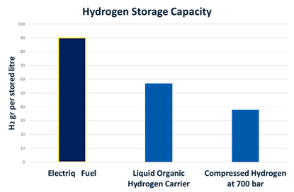 StorageCapacityGraph.png