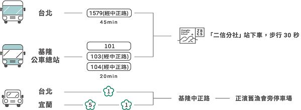 交通流程圖.png