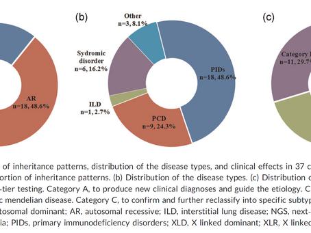 WES 可以做為小兒呼吸系統疾病的一線檢驗: 單中心研究