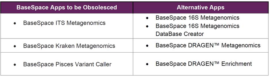 3個BSSH APP將由更完整的功能取代