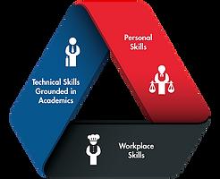 Skills framework.png