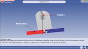 7. Earth's Magnetism (Variation)