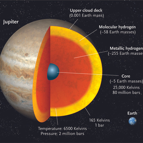 Jupiter's Layers, for Sky & Telescope