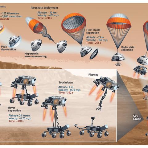 Mars Rover landing, for Sky & Telescope