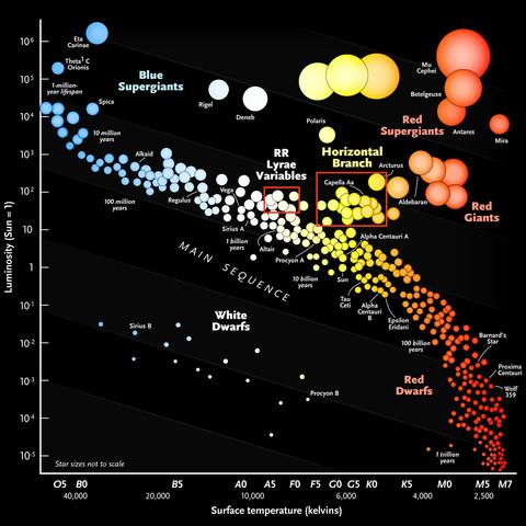 Star Scale, for Sky & Telescope