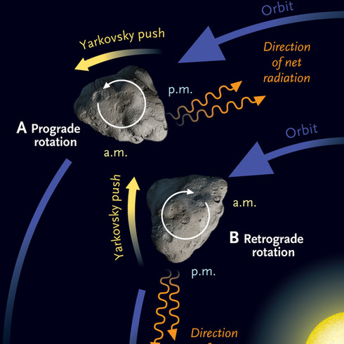 Yarkovsky Effect, for Sky & Telescope
