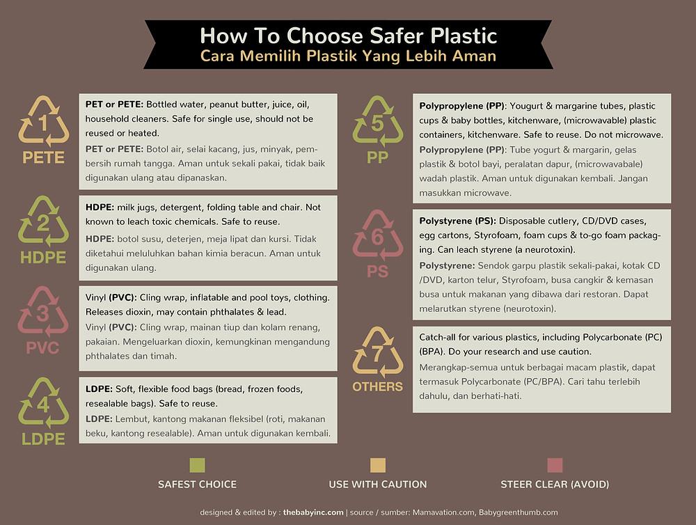 Cara Memilih Plastik Yang Lebih Aman (panduan kode nomor keamanan plastik)