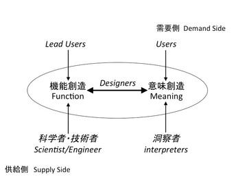 """デザインが先導するイノベーション──""""技術に意味を付与する""""デザインの役割とは?"""